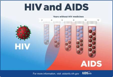 5 Mitos Tentang HIV Seharusnya Anda Tidak Percayai