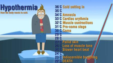 Apa itu Hipotermia dan Cara Menanganinya